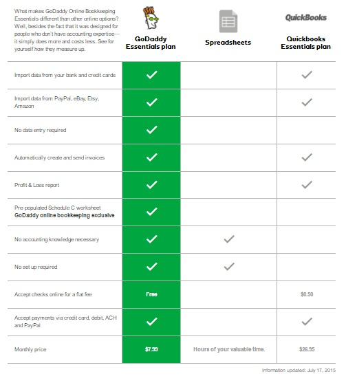 Godaddy bookkeeping comparison table